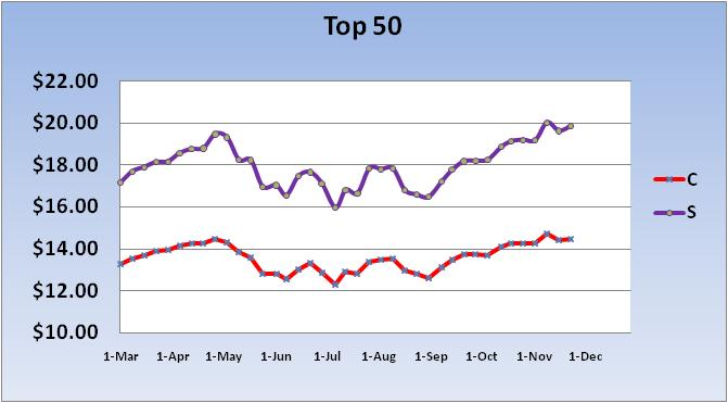 Market is Closed Today-2010-price-~-top-50-chart-1-jpg