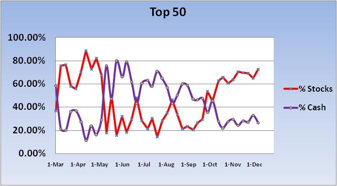 Profit Taking Tuesday????-2010-cash-stock-exp-~-top-50-chart-1-jpg