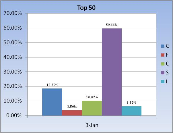 Current Fund Updates-2010-fund-allocation-~-top-50-chart-3-jpg