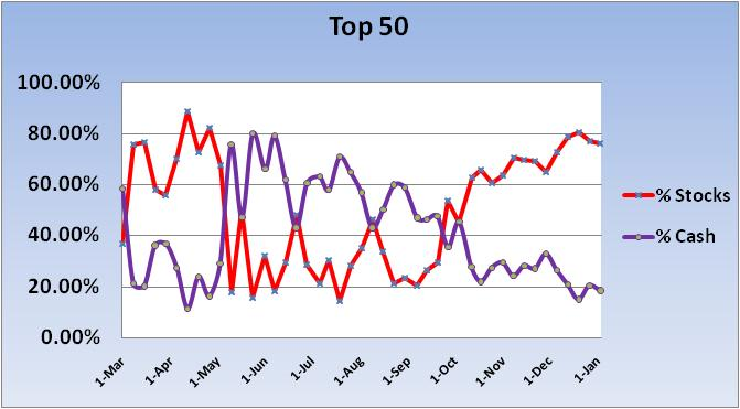 Current Fund Updates-2010-cash-stock-exp-~-top-50-chart-1-jpg