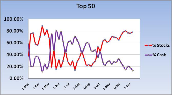 4/16/04 transfer effective 4/19/04-2010-cash-stock-exp-~-top-50-chart-1-jpg