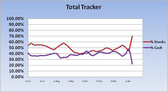 4/16/04 transfer effective 4/19/04-2010-cash-stock-total-exp-chart-1-jpg