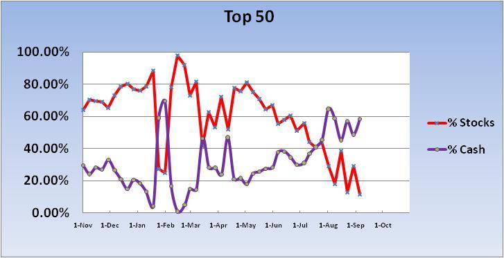 Transfer 5/11 for 5/12/04-2011-cash-stock-exp-~-top-50-chart-1-jpg