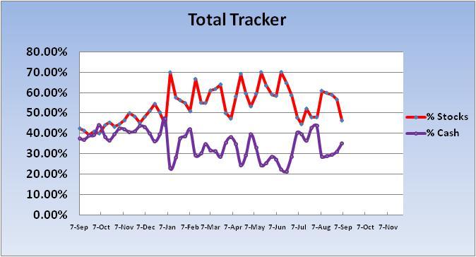 Transfer 5/11 for 5/12/04-2011-cash-stock-total-exp-chart-1-jpg