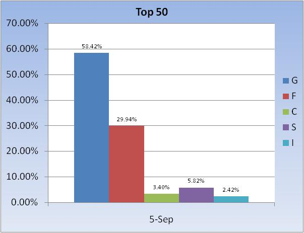 Transfer 5/11 for 5/12/04-2011-fund-allocation-~-top-50-chart-3-jpg
