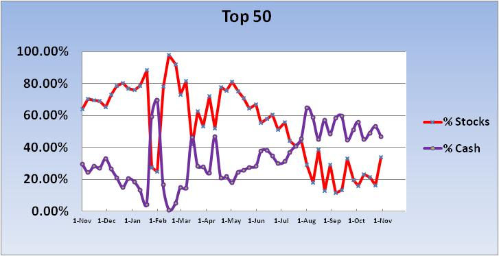 s fund-2011-cash-stock-exp-~-top-50-chart-1-jpg