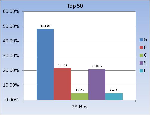 The I Fund is a special bargain-2011-fund-allocation-~-top-50-chart-3-jpg
