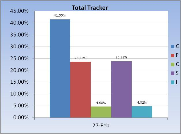 Today-total-tracker-fund-allocation-jpg