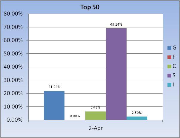 CSB/REDUX Calculator-top-50-fund-allocation-jpg