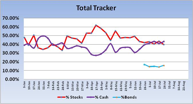 How much should one save?-2012-total-tracker-trend-jpg