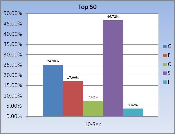 Frizz B Account Talk-fund-allocation-~-top-50-chart-3-jpg