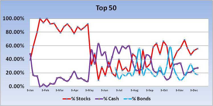 Mutual Funds-2012-top-50-trend-jpg