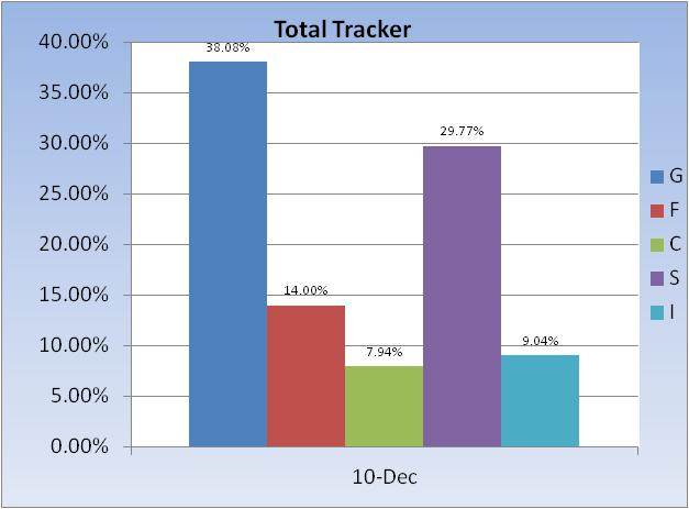 Mutual Funds-total-tracker-fund-allocation-jpg