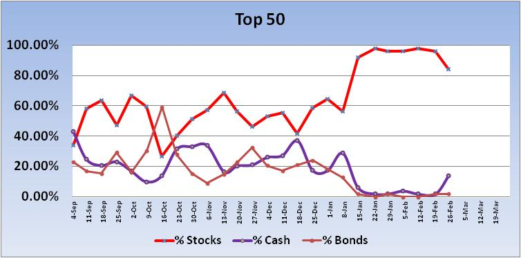 Transfer 6/8 for 6/9/04-2012-top-50-trend-jpg