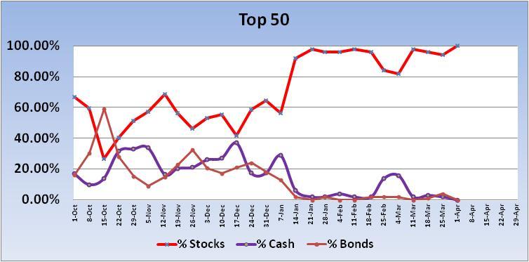 Transfer 6/10 for 6/14/04-2012-top-50-trend-jpg
