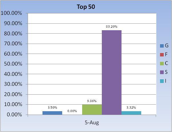 Too much risk vs reward-fund-allocation-~-top-50-chart-3-jpg