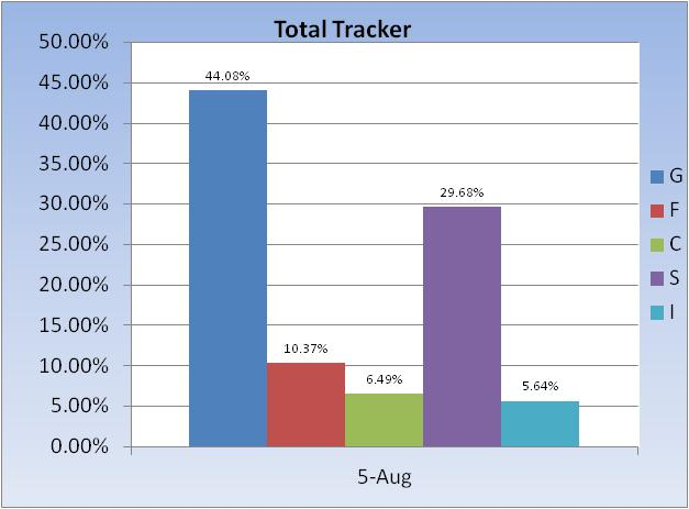 Too much risk vs reward-total-tracker-fund-allocation-jpg
