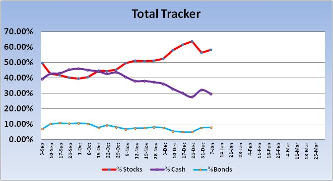 Allocations / Interfund Transfers-2013-total-tracker-trend-jpg