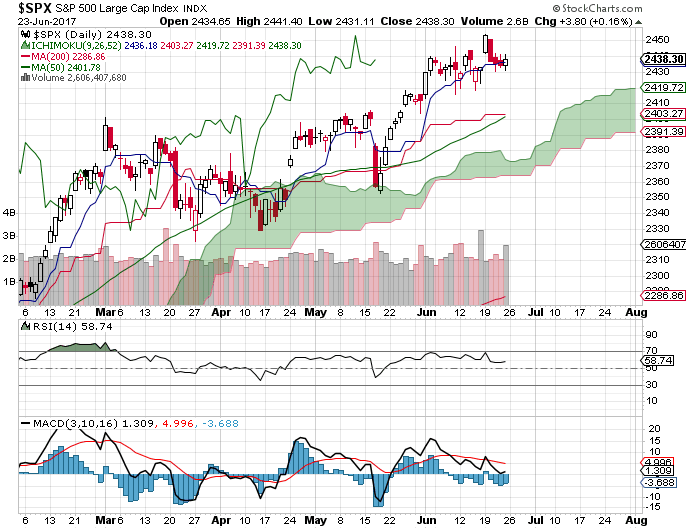 DOW CHART-s-p-500-png