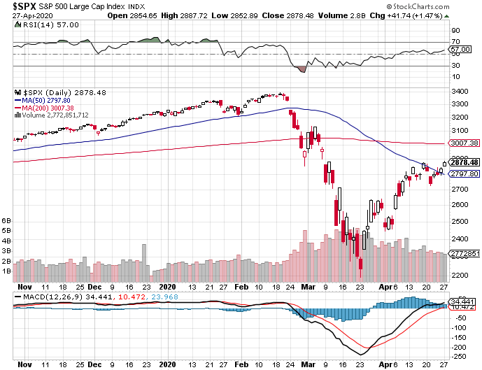 Lower highs - lower lows-s-p-500-png