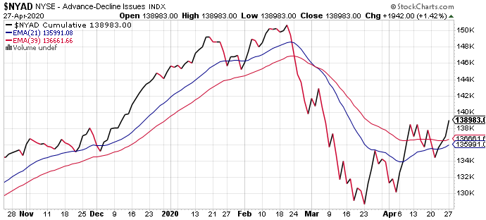 Lower highs - lower lows-nyad-png