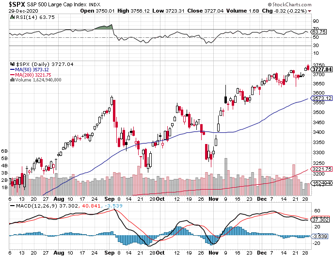 Throw it all in the c fund?-spx-png