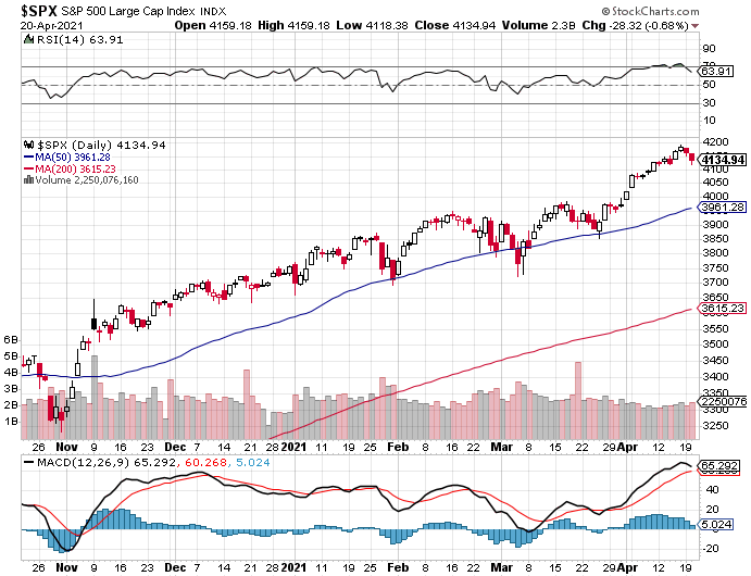 What is really going on in the market-spx-png