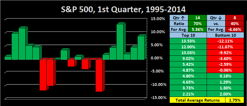 7/16/04 Up day-1st-qtr-1995-2014-png
