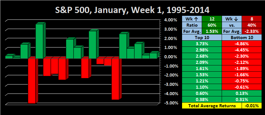 7/16/04 Up day-jan-week-1-1995-2014-png