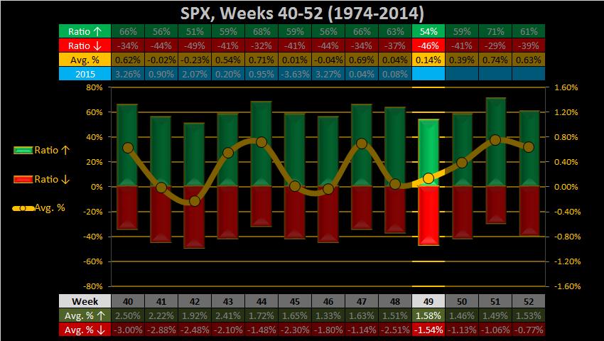 Soooo....is this it?-2015-week-49-weekly-spx-png