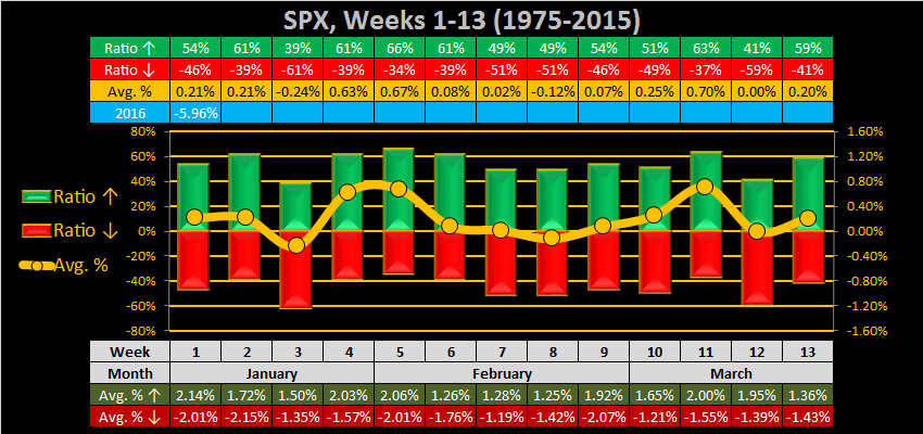 What to do?-2016-week-02-weekly-spx-png