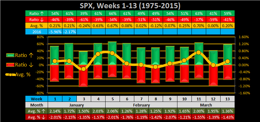 What to do?-2016-week-03-weekly-spx-png