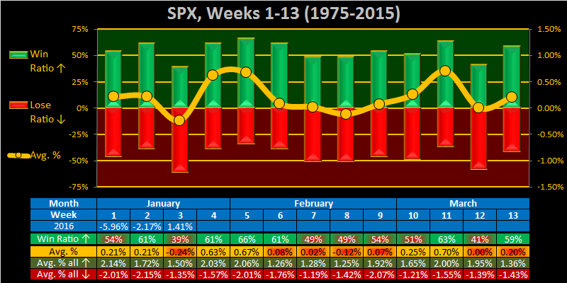 What to do?-2016-week-04-weekly-spx-png
