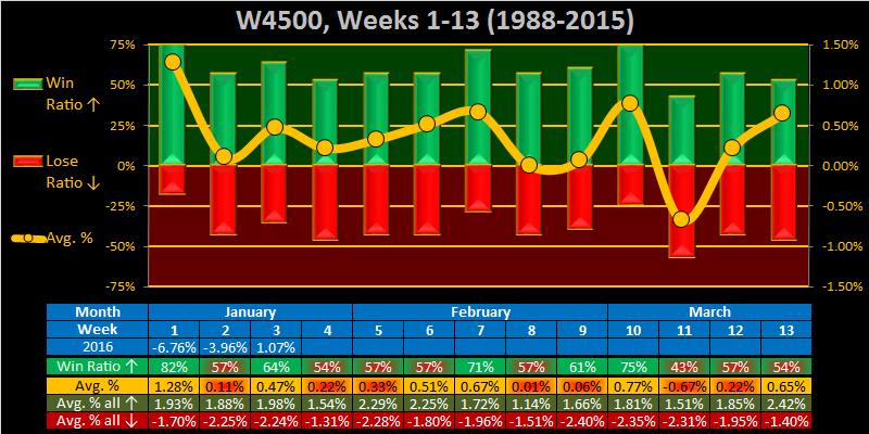 What to do?-2016-week-04-weekly-w4500-png