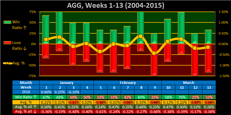 What to do?-2016-week-04-weekly-agg-png