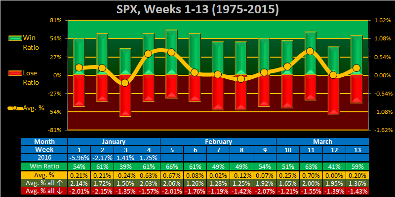Transfer 7/28 for 7/29/04-2016-week-05-weekly-spx-png
