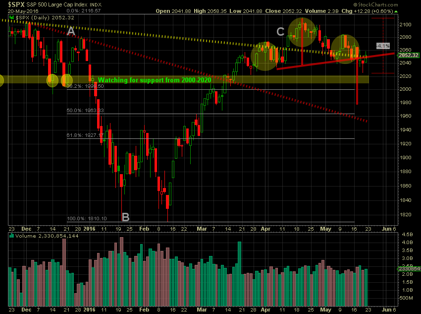 Sorry I Haven't Been Posting Much-2016-20-d-spx-png