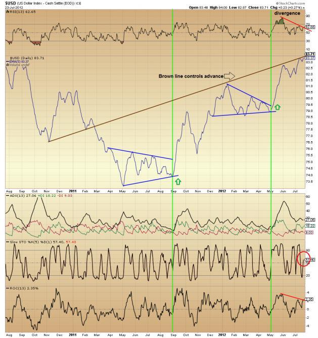 C Fund and S&P 500-bull_07_23_12-jpg