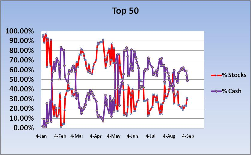 Name:  2010 Cash-Stock Exp ~ Top 50 Chart 1.jpg