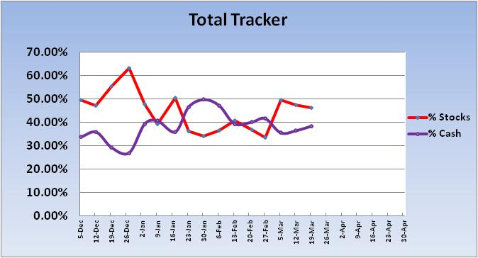 Name:  2012 Total Tracker Trend.jpg